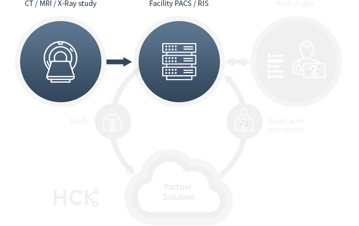 A study picture is collected from CT / MRI / X-Ray and stored in your PACS server